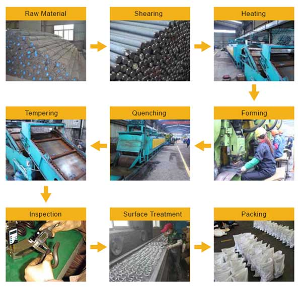 process procedures of rail clips